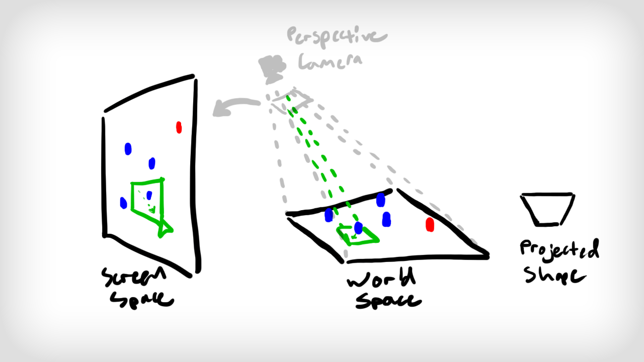 The troubling trapezoidal projection of any rectangle in screen space onto the game-world terrain
