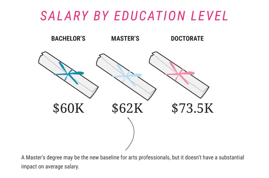 Salaries in the visual arts world. Image courtesy of POWarts.