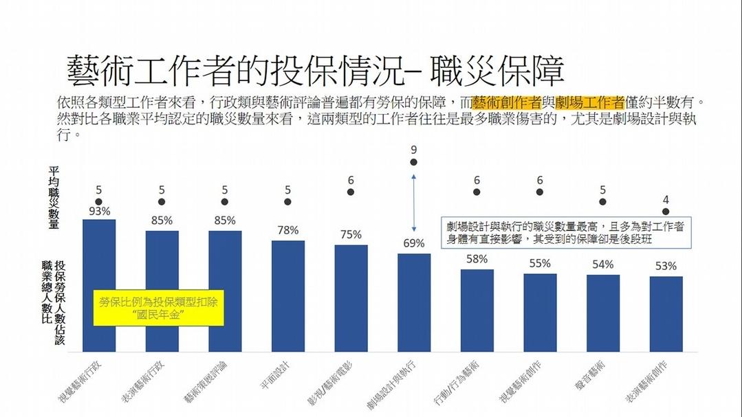 藝術工作者的投保情況——職災保障。(分析/製圖:Ceresus延思顧問)臺北市藝術創作者職業工會提供