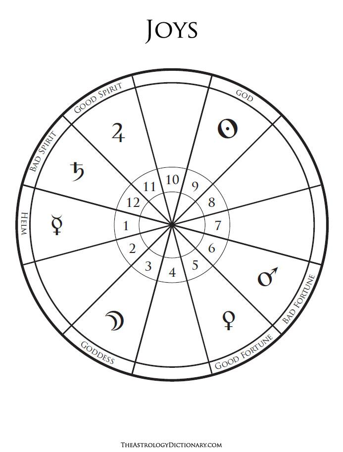 roue des douze maisons traditionnelles avec leurs joies