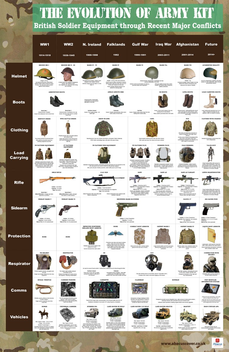 Army-Kit-Comparison-Chart