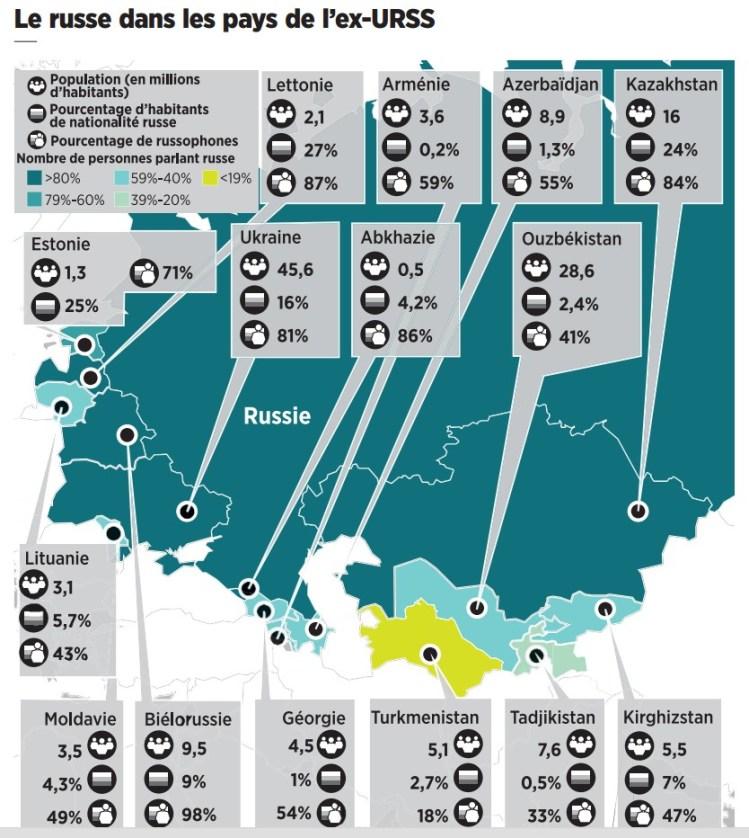 Le russe dans les pays de l'ex-urss