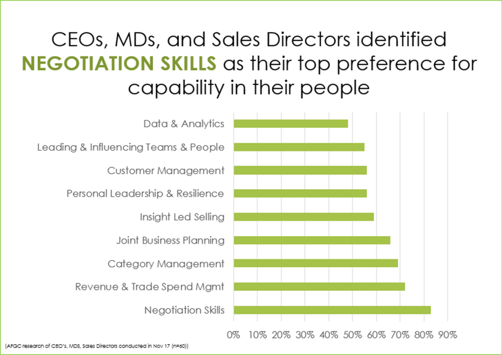 Negotiation skills most important to execs