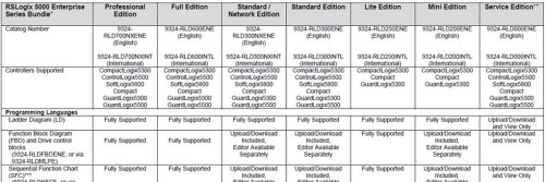 RSLogix 5000 Versions Banner
