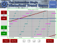TAB Historical Trend Demo by ST 2