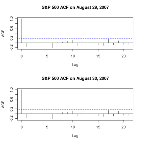 S&P 500 ACF on August 29 and 30, 2007