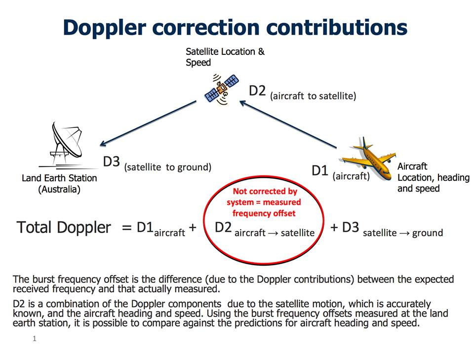 Doppler Effect Analysis On Satellite Pings Disclosed Mh370