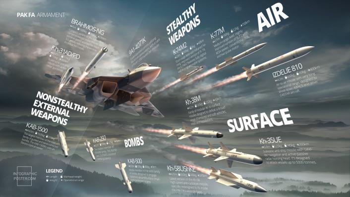 PAK FA armament infographic