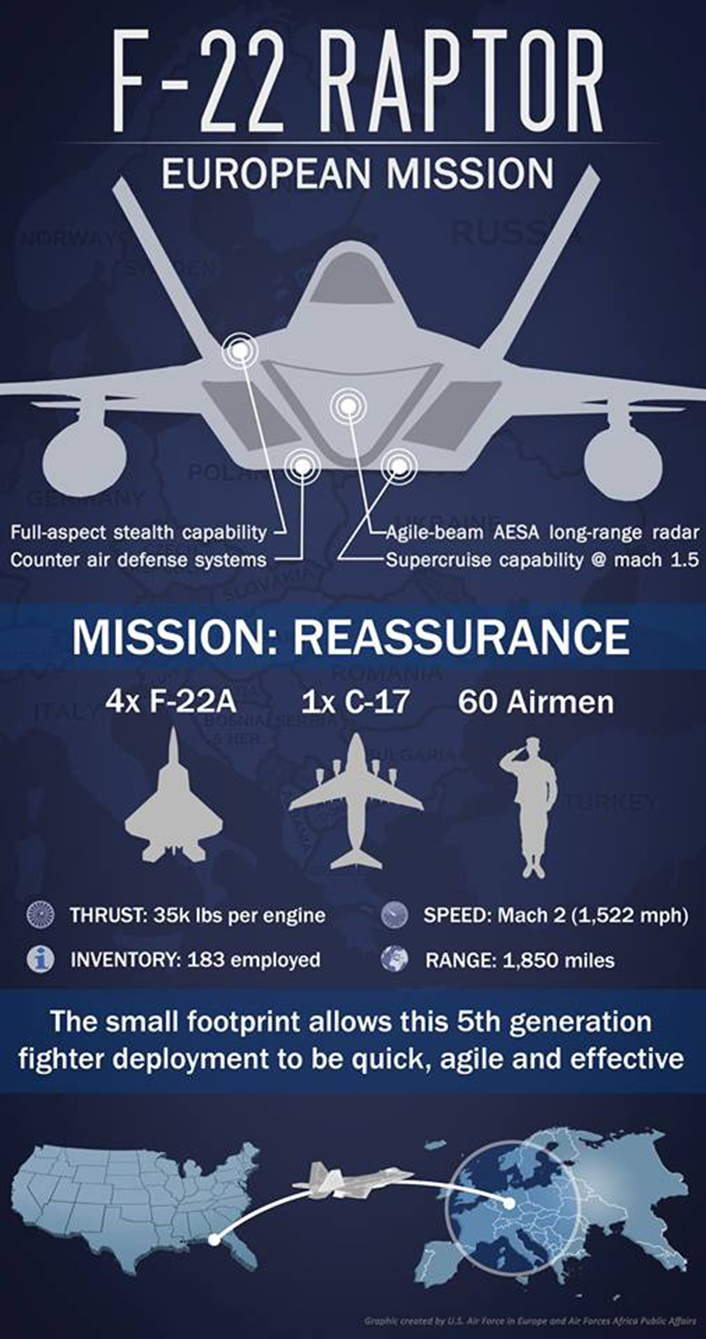 F-22 infographic