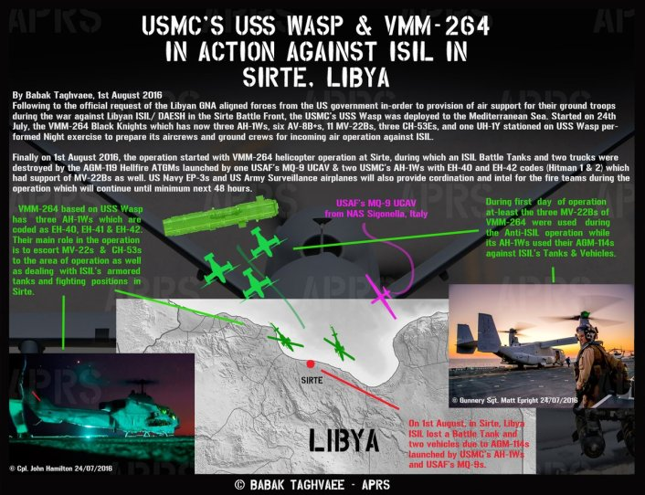 USS Wasp activity infographic