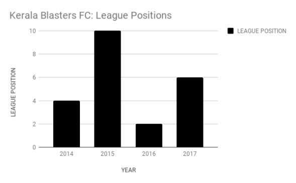 kerala blasters league positions
