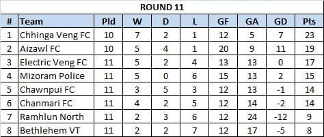 The Mizoram Premier League table after Round 11.