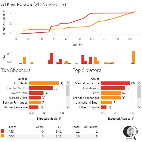 ATK vs FC Goa