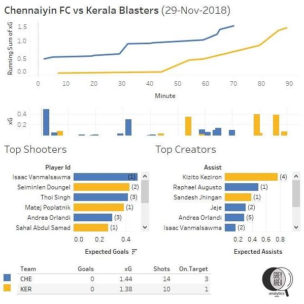 Chennaiyin vs Kerala Blasters