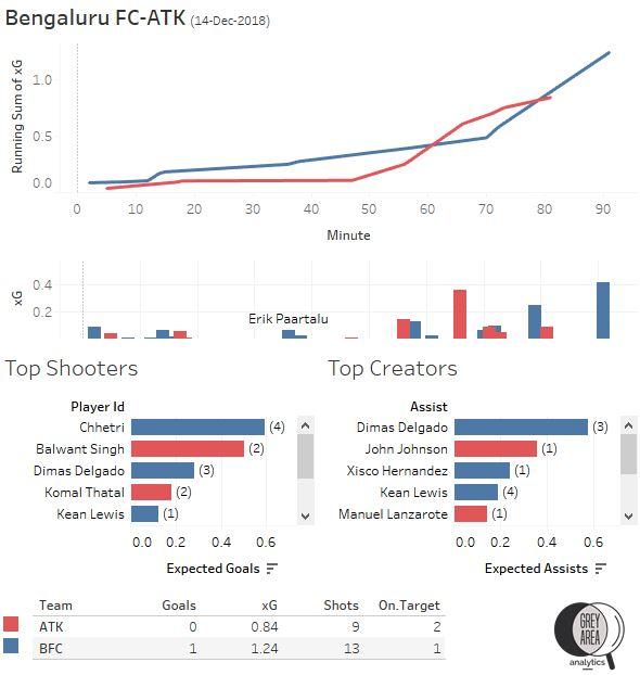 Bengaluru FC vs ATK