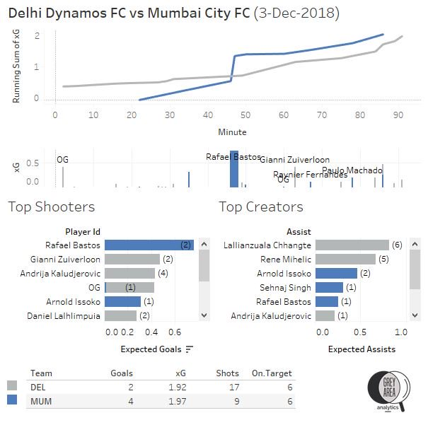 Delhi Dynamos vs Mumbai City FC