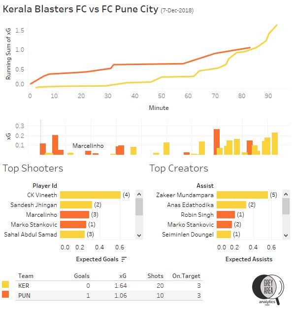 Kerala Blasters vs FC Pune City