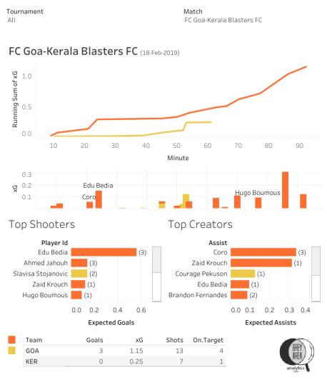 FC Goa vs Kerala Blasters FC