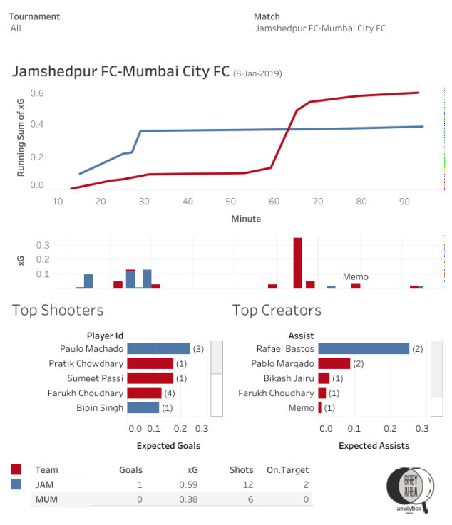 Jamshedpur FC vs Mumbai City FC