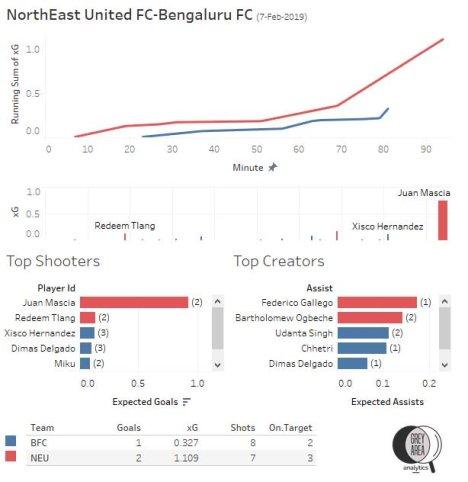 Northeast United FC vs Bengaluru FC Semifinal