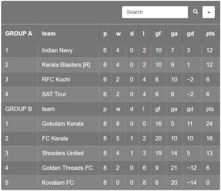 Kerala Premier League 2018-19 Group Tables