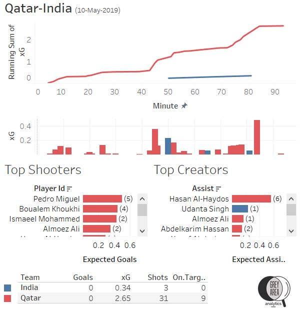 FIFA World Cup Qualifier: Qatar vs India
