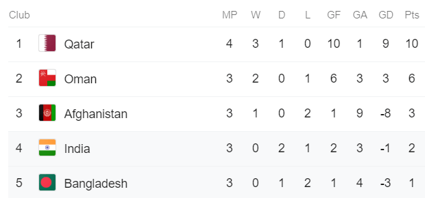 FIFA WORLD CUP '22/AFC ASIAN CUP '23 QUALIFIER STANDINGS