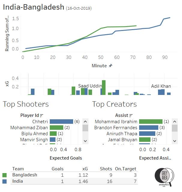 FIFA World Cup Qualifier India vs Bangladesh Expected Goals xG