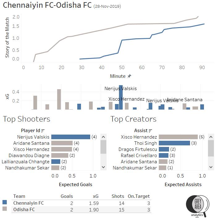 ISL 2019-20 Chennaiyin FC vs Odisha FC
