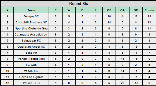 Goa Professional League 2019-20 Round 6