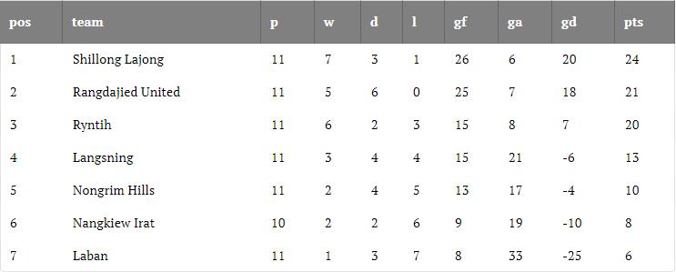 Shillong Premier League 2019 Round 11