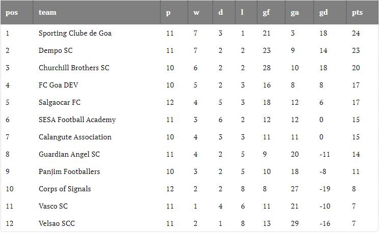 Goa Professional League 2019-20 Round 11