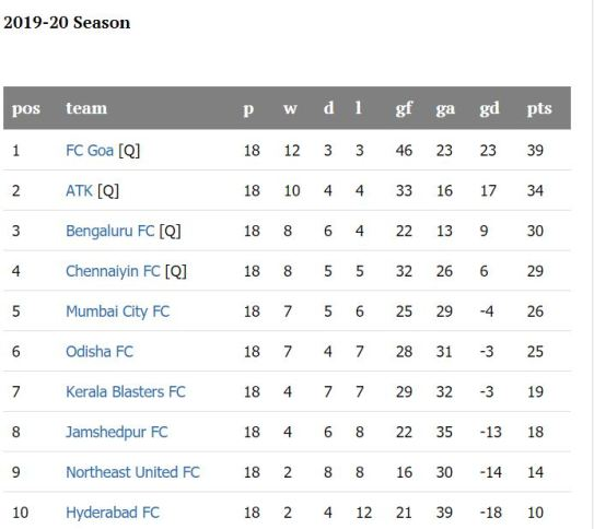 Indian Super League (ISL) Table 2019-20