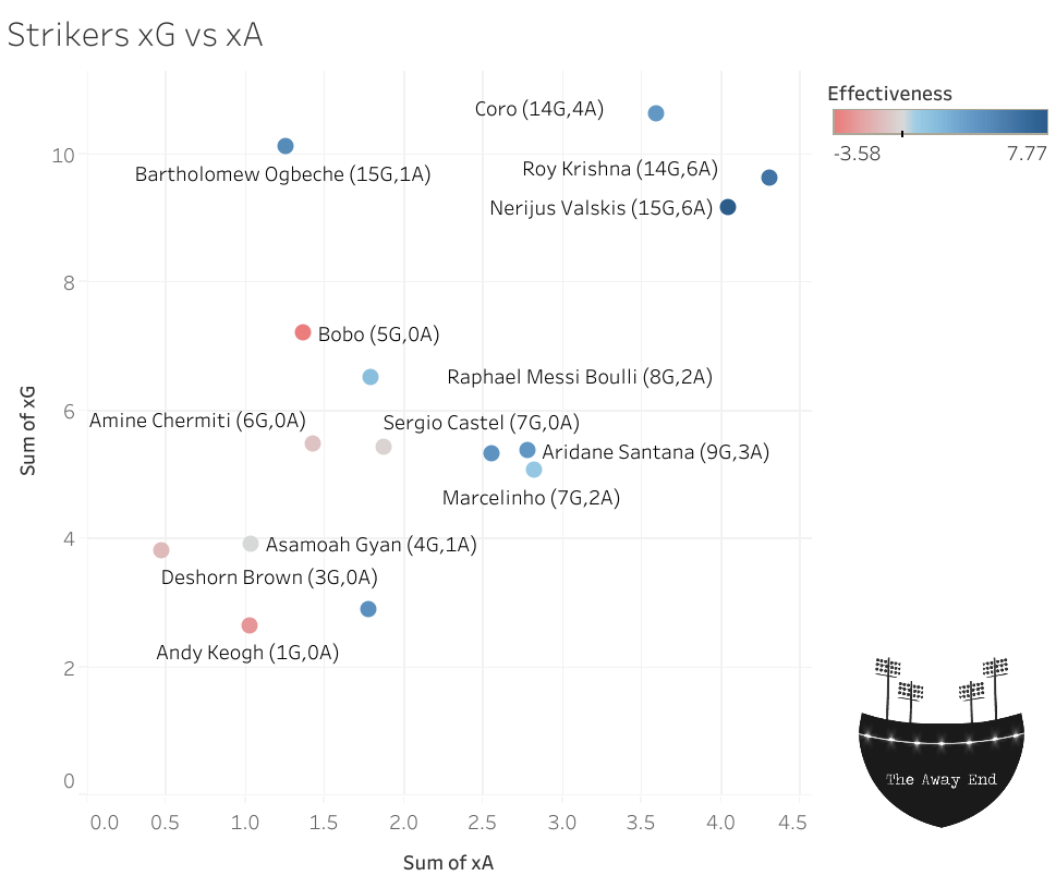 Indian Super League (ISL) 2019-20 Strikers and Forwards Expected Goals (xG) and Expected Assists (xA)