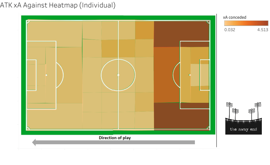 ATK 2019-20 Expected Assists xA Against Heat Map