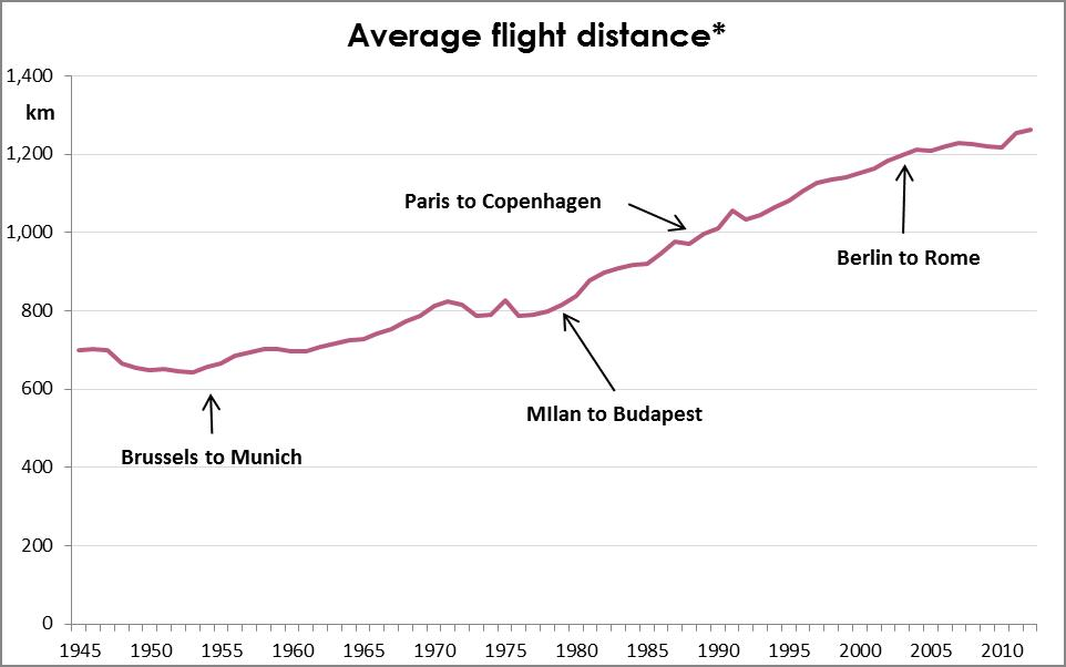 Flight Distance 3