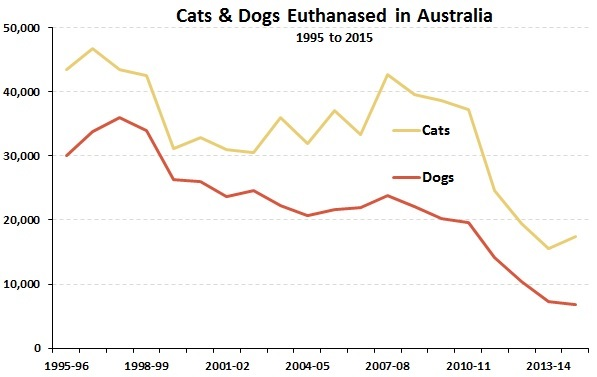 RSPCA dogs and cats 1995-2015_ 2