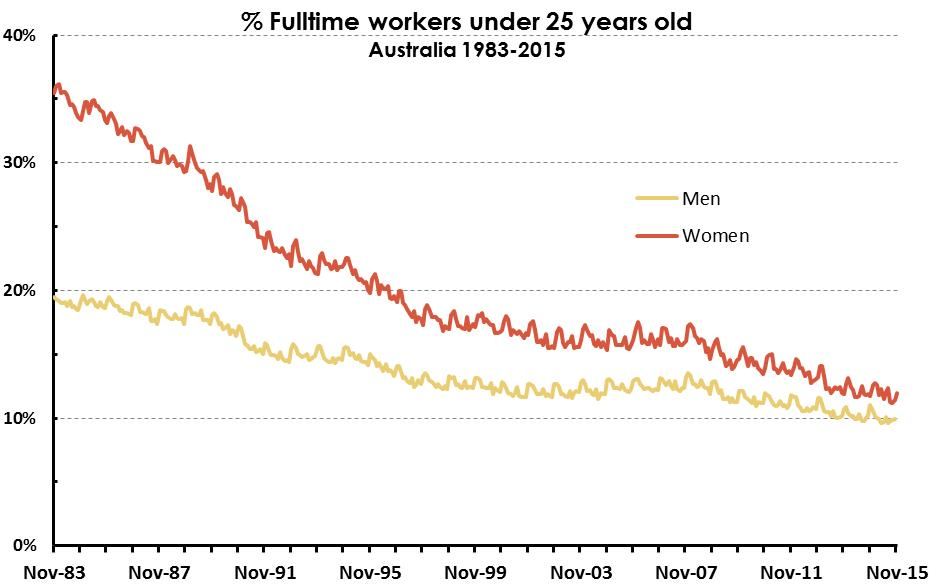 Aging workforce by Sex