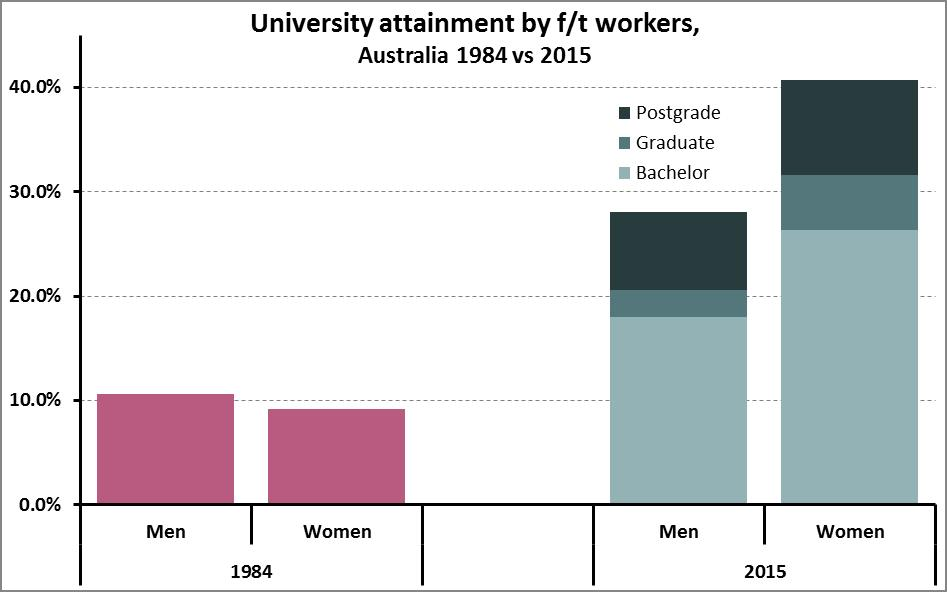 Uni Attainment in LF by sex