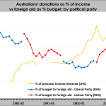 More charity at home, less in Parliament House