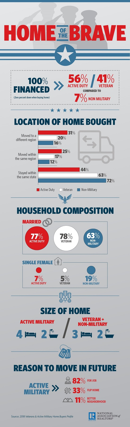 NAR_Military_Buyers_Survey_5-25-18