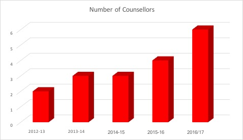 counsellor-numbers.jpg