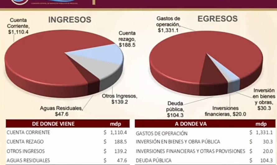 CESPM ha recuperado más de 300 millones de pesos de deudores morosos: Fernandez Samaniego