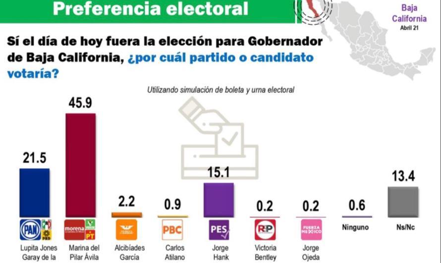 Encabeza Marina del Pilar encuesta de elección para la Gubernatura de BC: Mitofsky
