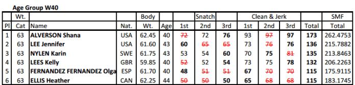 Shana Alverson sets IWF Masters 63kg W40 World Record C&J