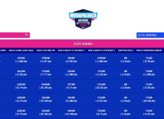 2017 Wodapalooza Final Standings - Women's Elite