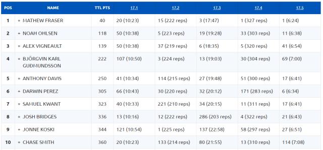 2017 CrossFit Open Final Standings - Men