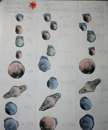sorting planets