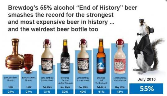 Biere Les Plus Forte la bière la plus chère du monde et anciennement la plus forte - the