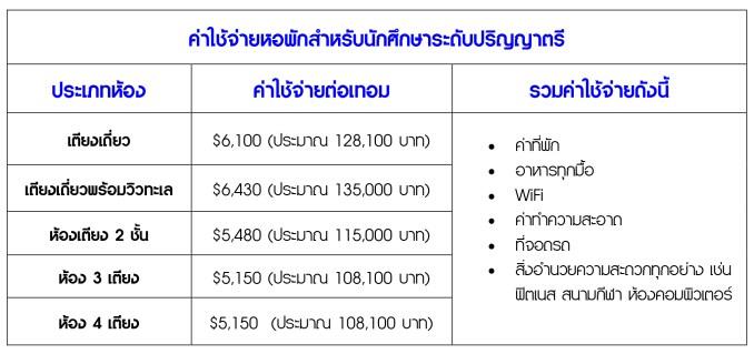 ค่าใช้จ่ายหอพักสำหรับนักศึกษาระดับปริญญาตรี.jpg